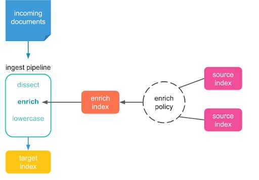 Data enrichment process