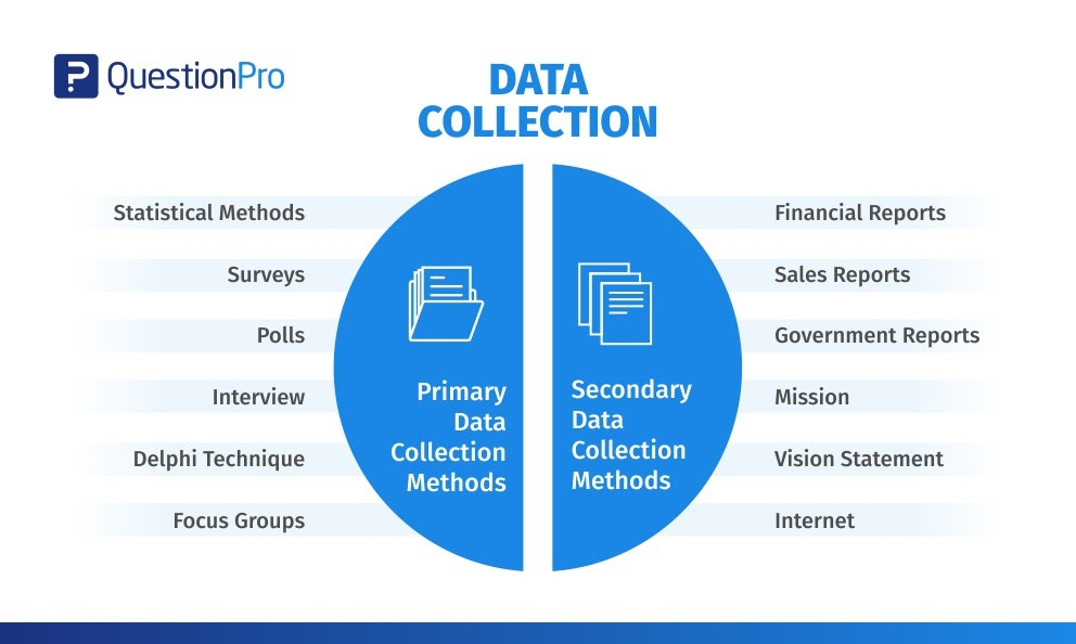 Data Collection graphic