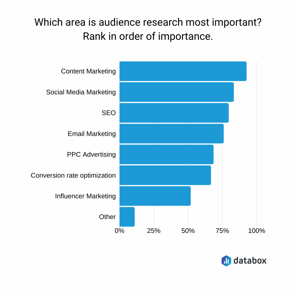 SEO mistakes: audience research