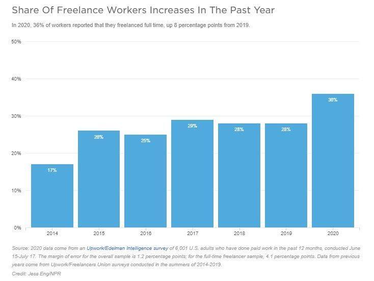 Rise in Freelance Workers