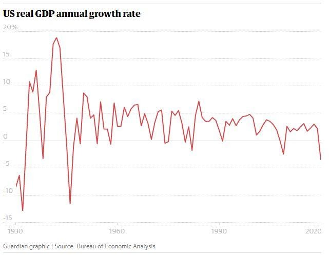 US GDP annual growth rate