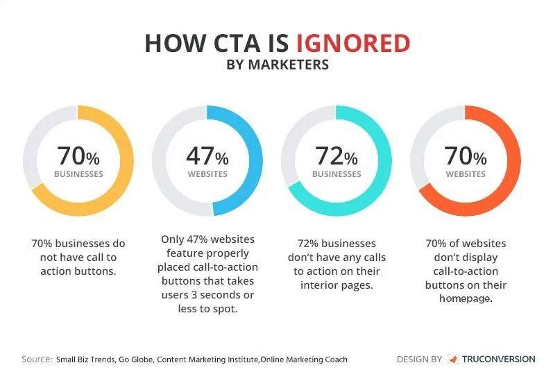 Content strategy: How CTA buttons are ignored