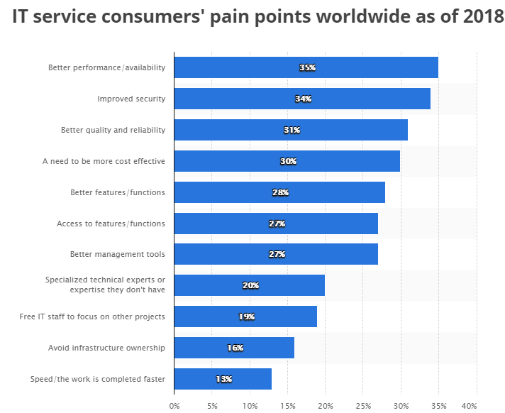 IT service consumers pain points