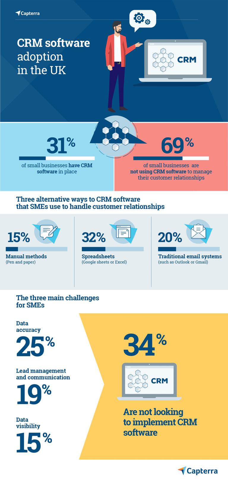 UK CRM Adoption Survey Infographic