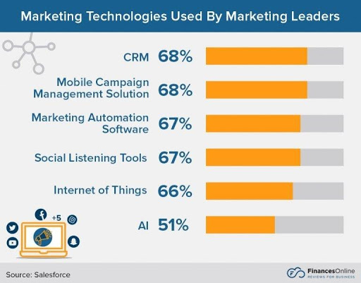 Marketing Technologies used