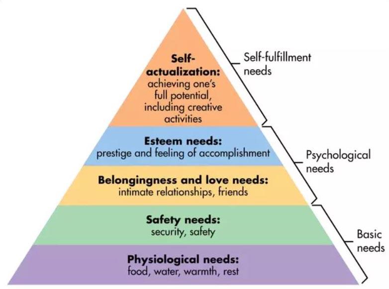 Maslow's Needs Theory