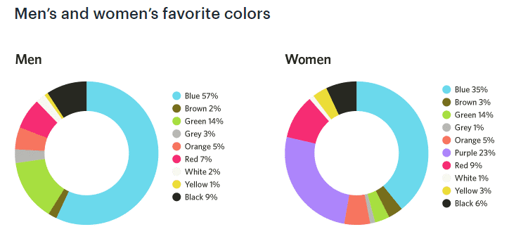 Men & Women favourite colour data