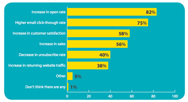 Personalized marketing stats