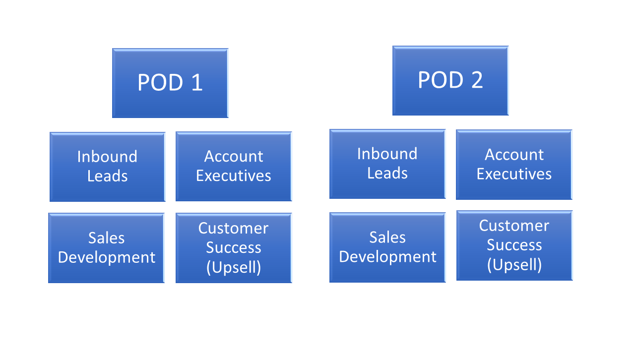 Sales Team Structures: Pods