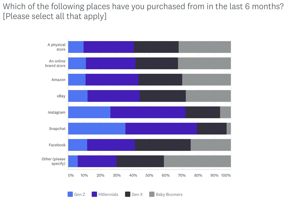 Purchase History Data