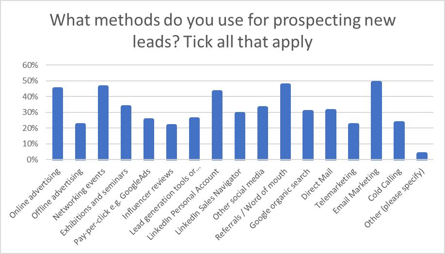 Question 1: Sales Statistics Research 2020