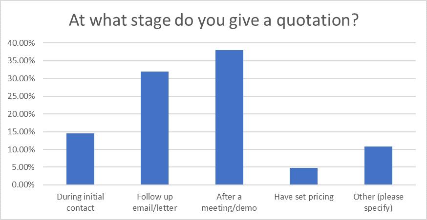Question 10: Sales Statistics Research 2020