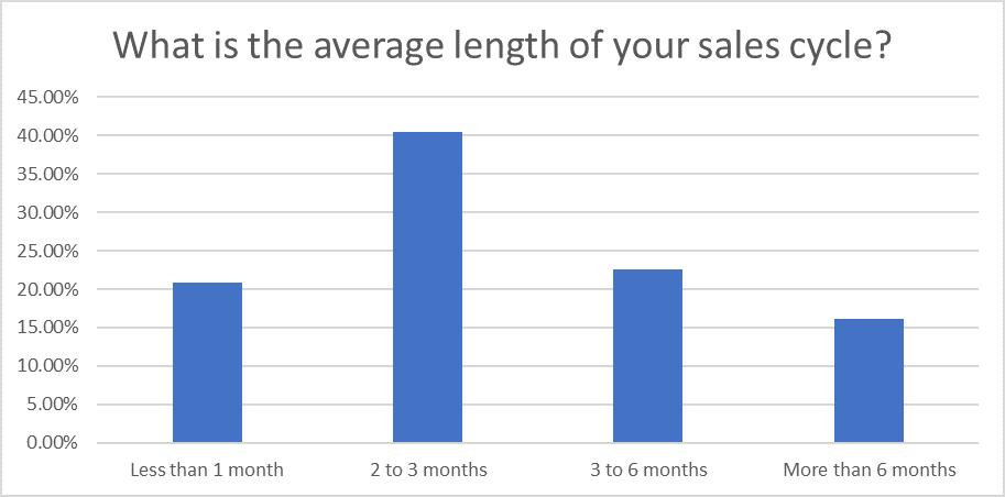Question 11: Sales Statistics Research 2020