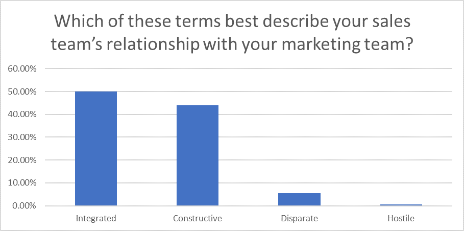 Question 13: Sales Statistics Research 2020