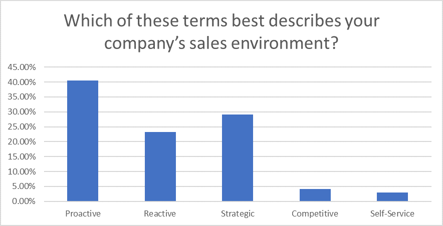 Question 14: Sales Statistics Research 2020