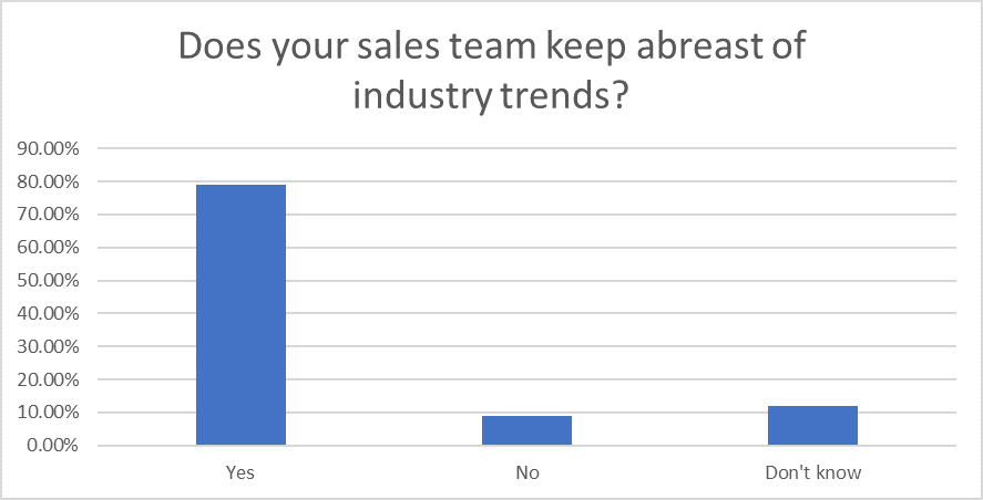 Question 15: Sales Statistics Research 2020