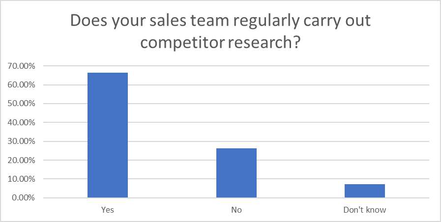 Question 16: Sales Research 2020
