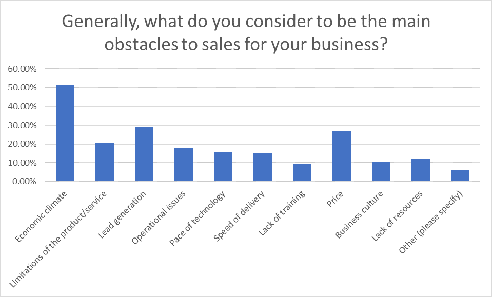 Question 17: Sales Statistics Research 2020