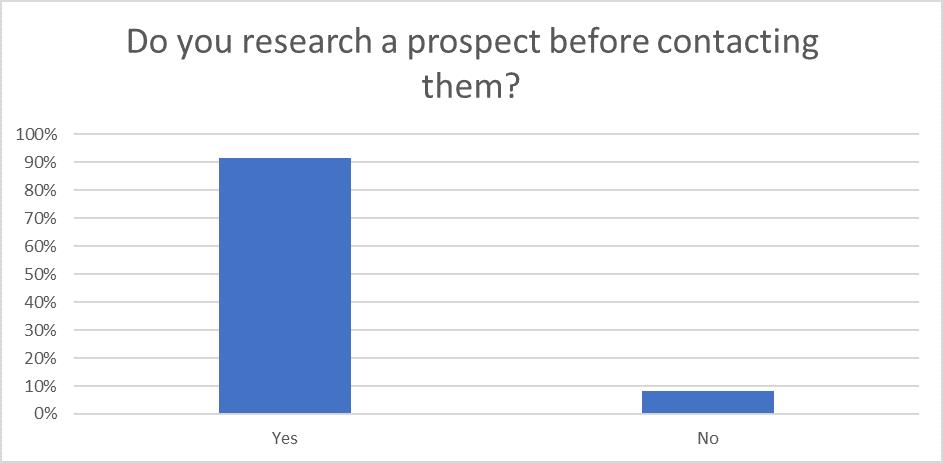 Question 2: Sales Statistics Research 2020