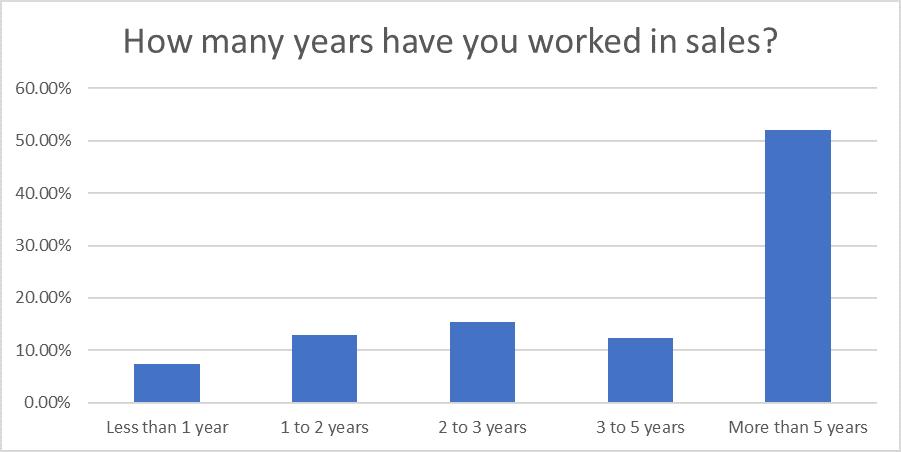 Question 20: Sales Statistics Research 2020