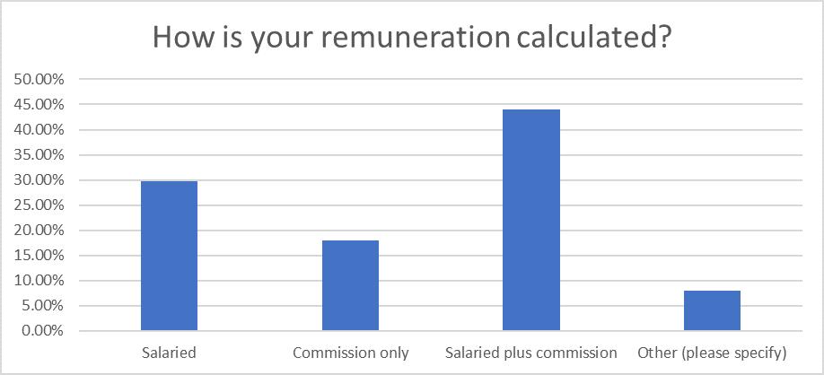 Question 21: Sales Statistics Research 2020
