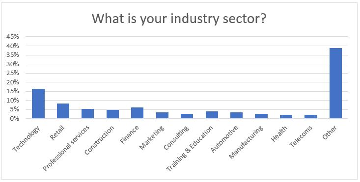 Question 22: Sales Statistics Research 2020