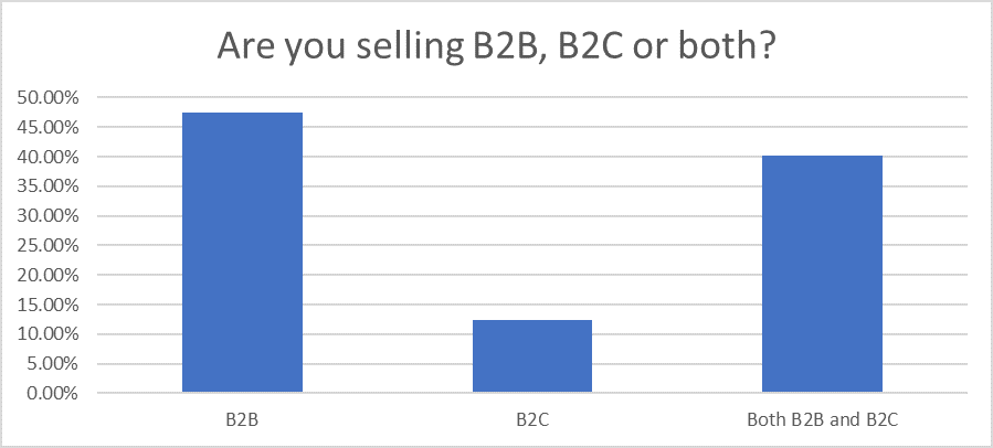 Question 23: Sales Statistics Research 2020
