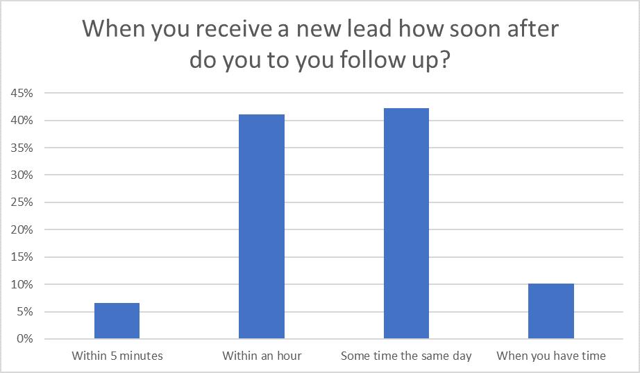Question 5: Sales Statistics Research 2020