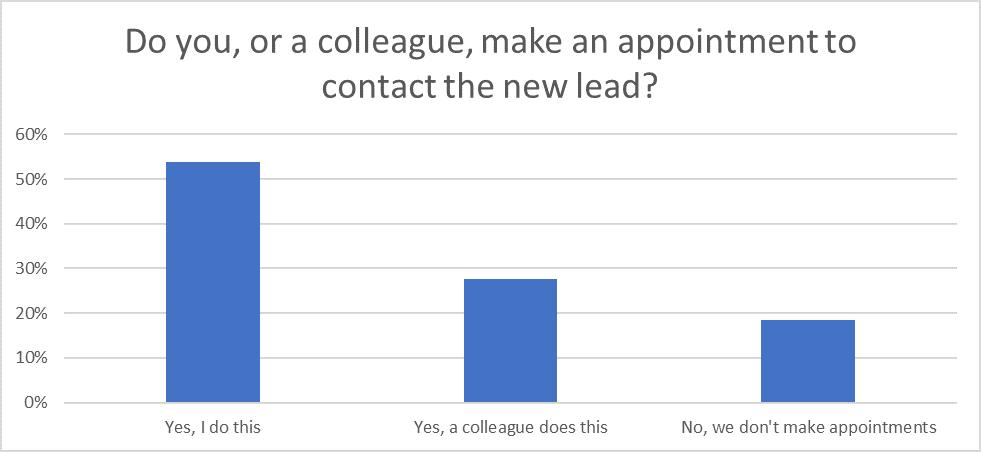 Question 7: Sales Statistics Research 2020