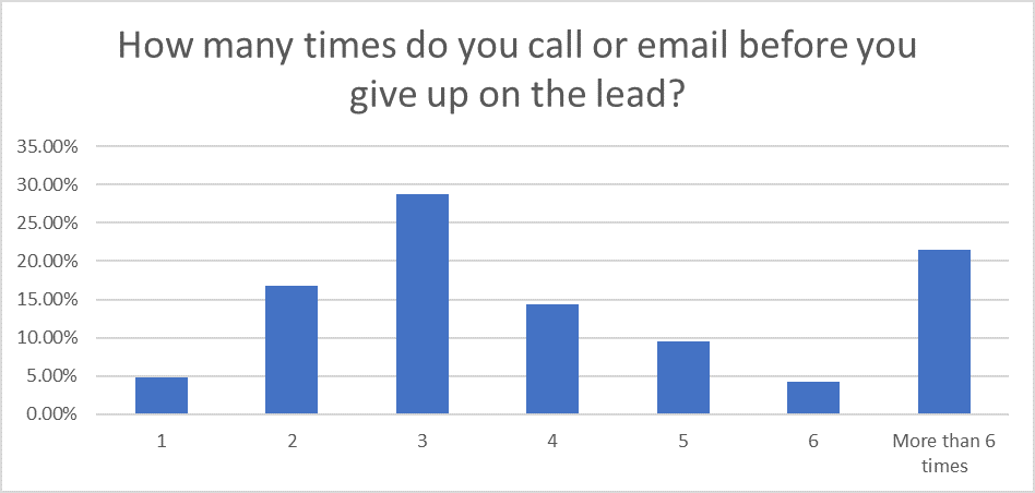 Question 8: Sales Statistics Research 2020