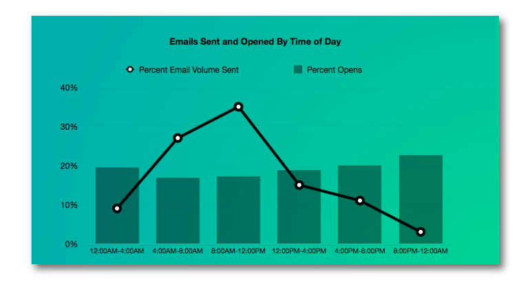 Republish_Best-Times-to-Send-Email_graphics