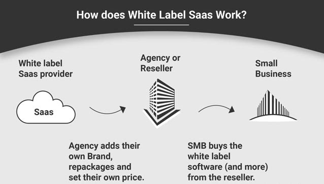 SaaS Trends for 2021 - White Labelling