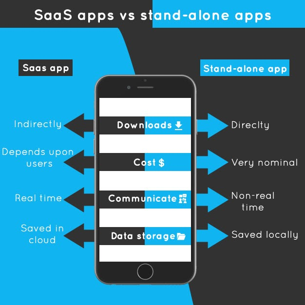 SaaS Trends for 2021 - SaaS vs Stand Alone Apps