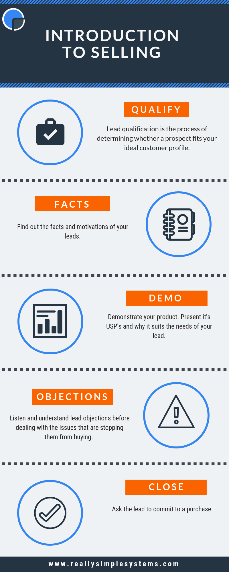 How to sell info graphic