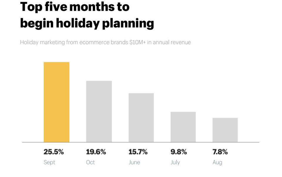 Seasonal marketing planning