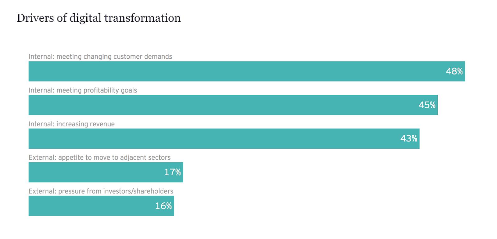 Six habits of digital transformation