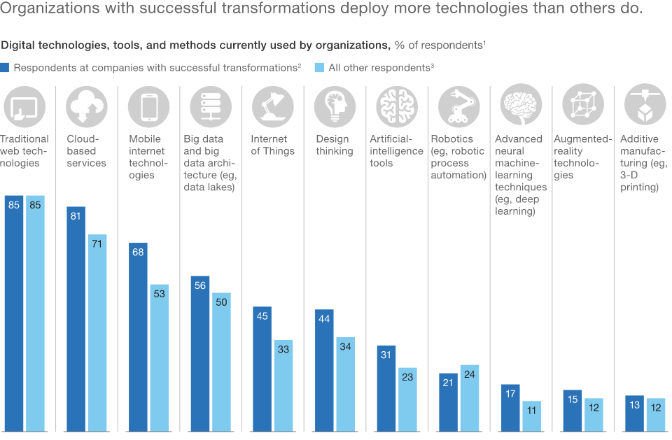 Technology for business transformation stats