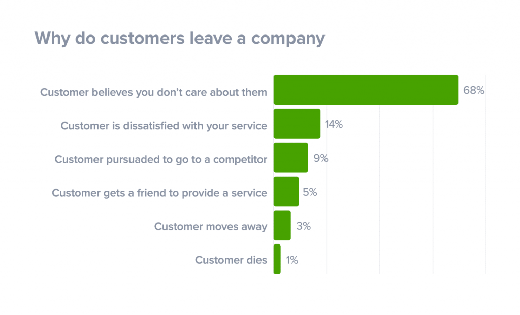 Why customers leave a company