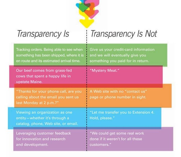 Transparency in Customer Experience Trends