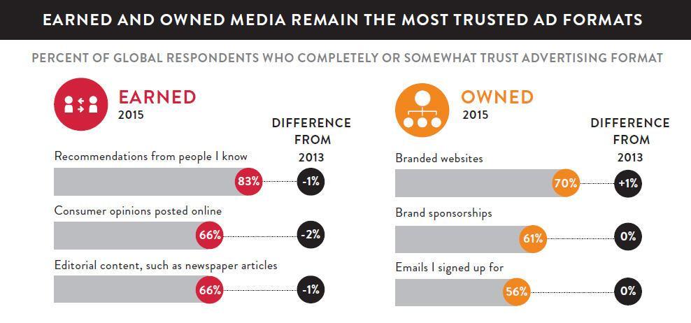 Consumer Trust in Advertising