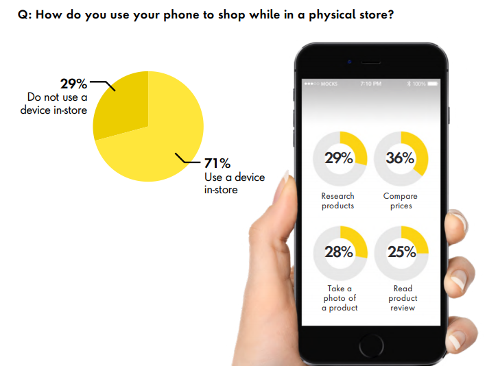 How consumers use phones in store