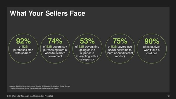 What Your Sellers Face