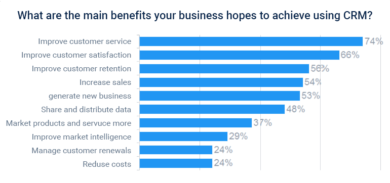 Benefits for CRM for B2B