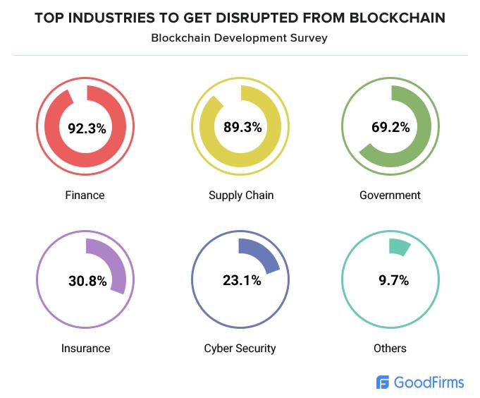 Blockchain disruption data