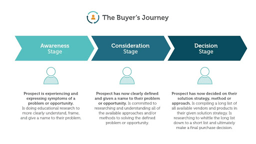 Gated content: The buyers journey