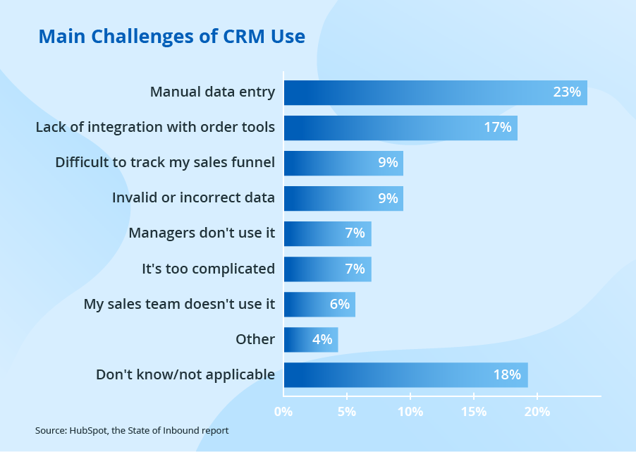 The Challenges of CRM Use