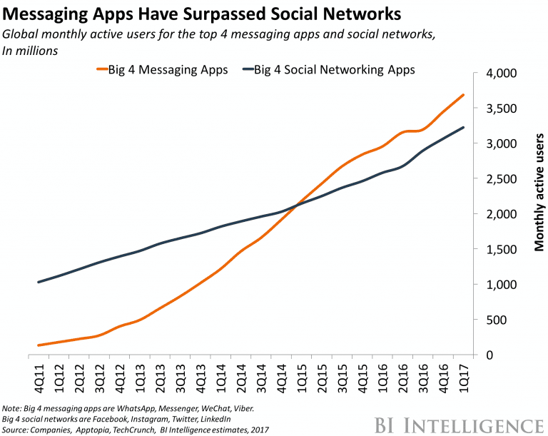 chat apps vs social networks graph