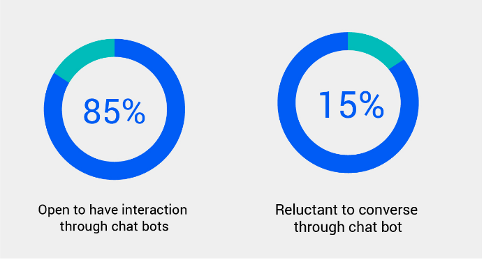 Most customers are happy to interact with AI for chat software