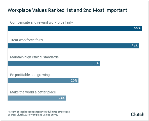 Workplace values for successful field sales