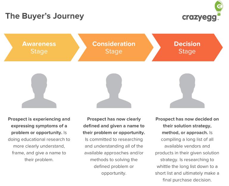The Buyers Journey